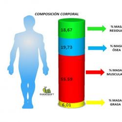Análisis composición corporal