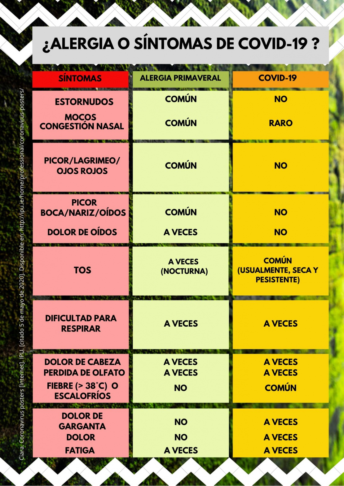 ¿ALERGIA O SÍNTOMAS DE COVID-19 ?