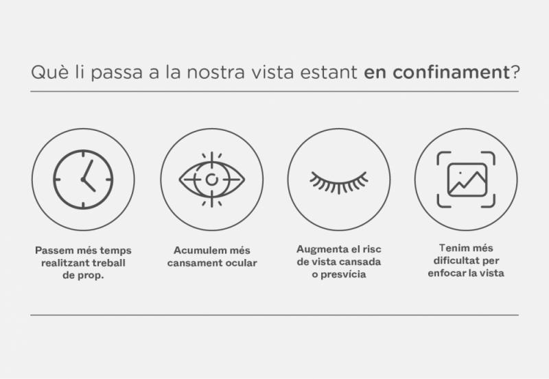 Efectes confinament a la vista